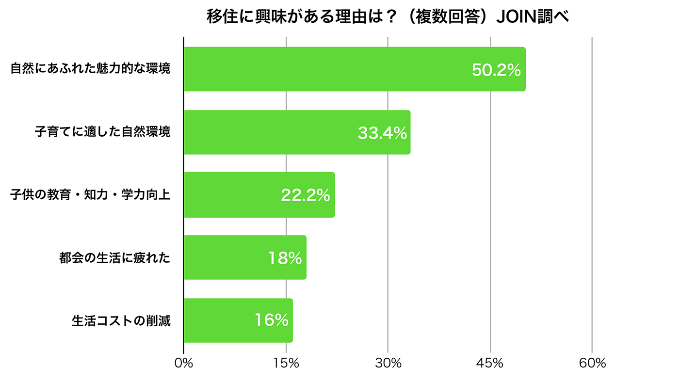 「若者の移住」調査(一般社団法人 移住・交流推進機構(JOIN))