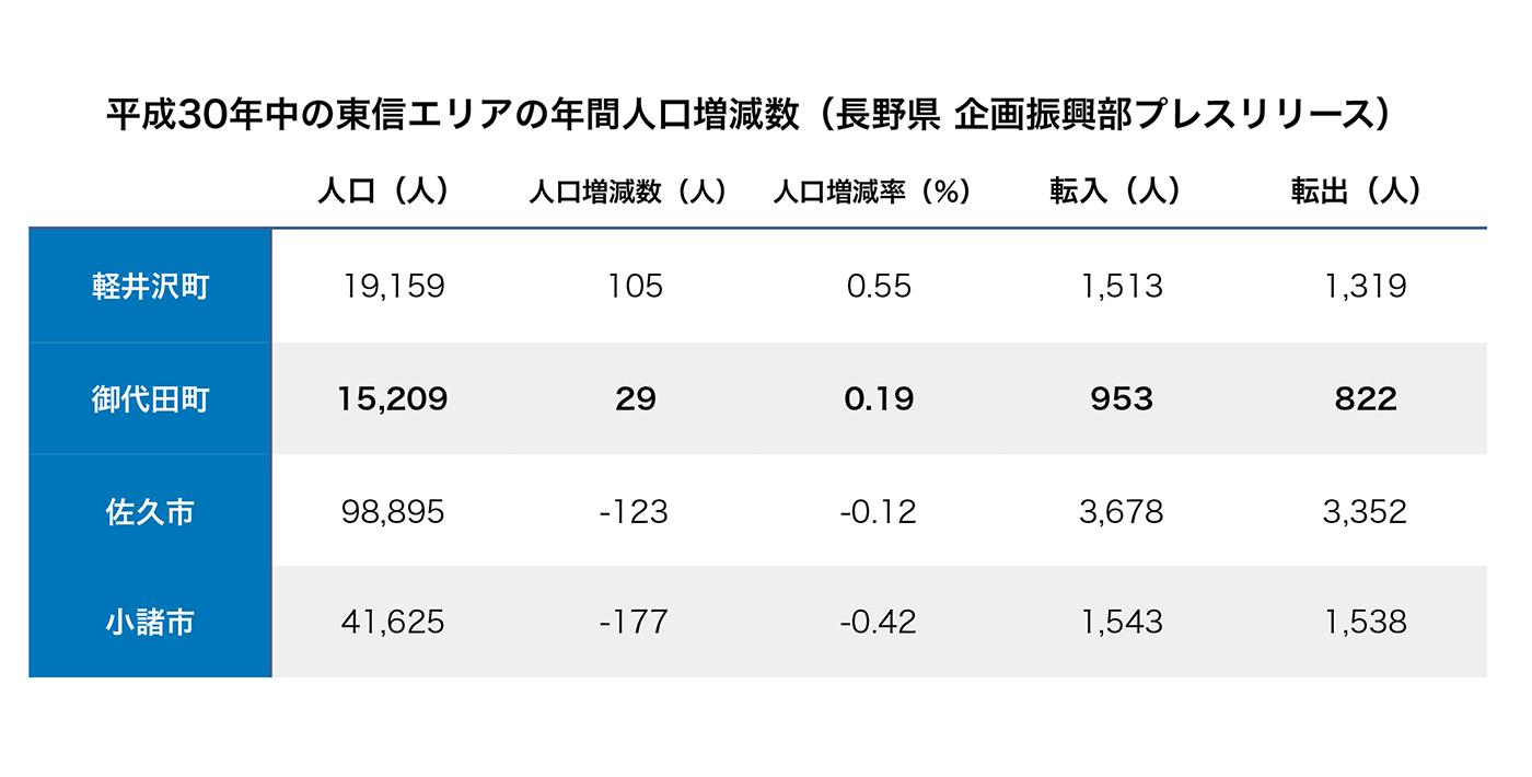平成30年中の東信エリア年間人口増減数