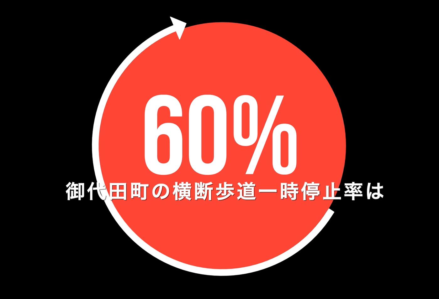 御代田町の横断歩道一時停止率平均