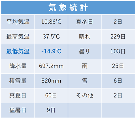 御代田町の平成23年気象統計
